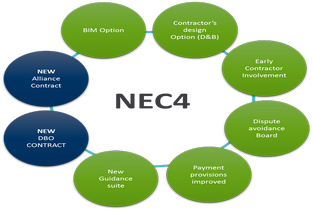 Quick Reference Guide Of NEC Timescales For PMOs